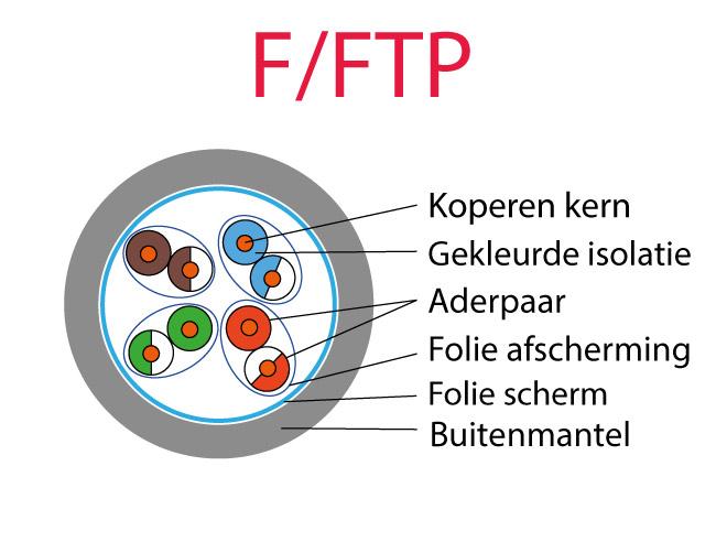 Overzicht F/FTP
