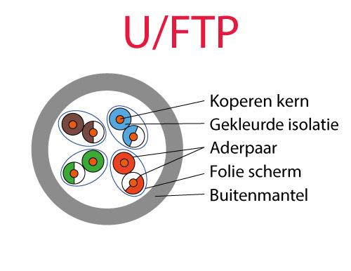 Overzicht U/FTP